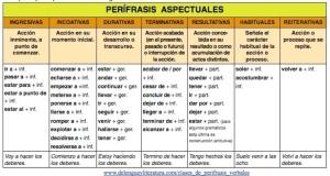 clases de perifrases verbales aspectuales