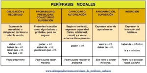 clases de perifrasis verbales modales