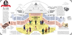 Vida y época de Shakespeare