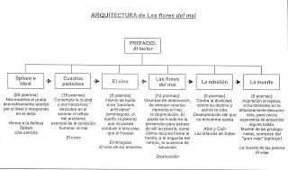 esquema_de_las_flores_del_mal13