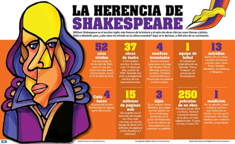 shakespeare-vida